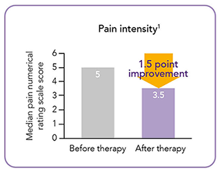 Reduction In Pain Graph