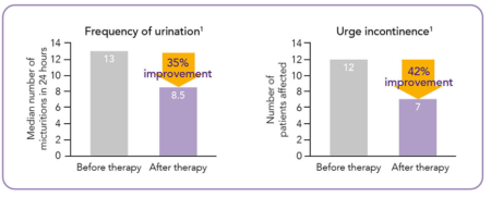 Reduction In Incontinence Graph